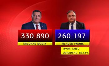 Milorad Dodik proglasio pobjedu