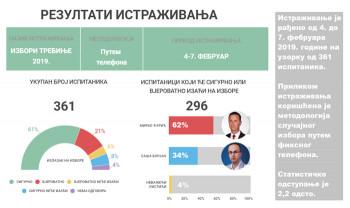 Sedam dana pred izbore: Podrška Ćuriću 62, a Borjanu 34 odsto opredjeljenih Trebinjaca