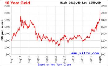 Cijena zlata dostigla istorijski rekord