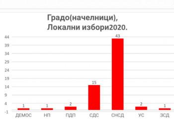 Analiza: Na proteklim izborima SNSD ostvario ubjedljivu i izuzetno vrijednu pobjedu